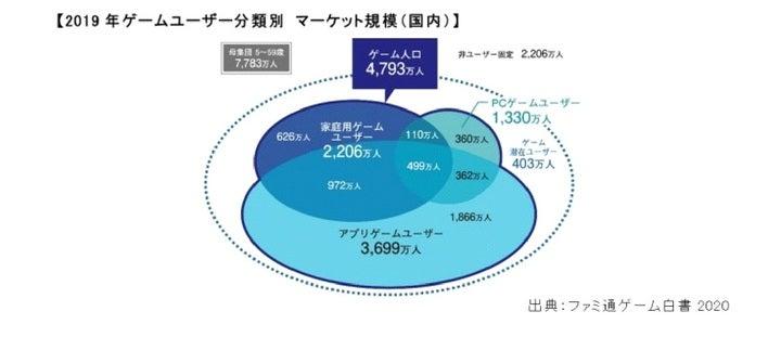 国内ゲームユーザー人口の分布(https://prtimes.jp/main/html/rd/p/000007188.000007006.html より引用)